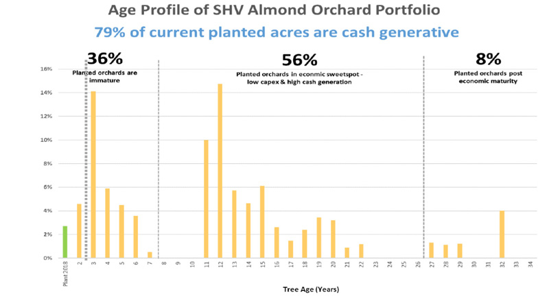 Select Harvests Aged profile Almond Orchards